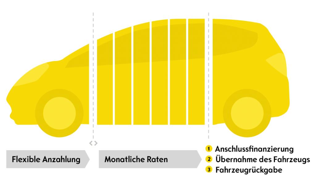 Günstige Finanzierungsangebote mit günstigen Raten und langen Laufzeiten und günstigen Zinsen im Autohaus Thiede